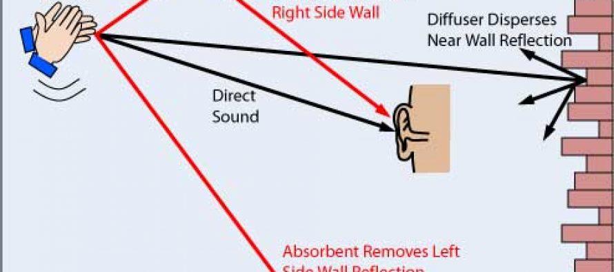 Akustik Ses Yalıtımı Nedir